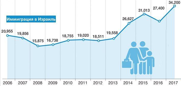 Инфографика иммиграция в Израиль по годам